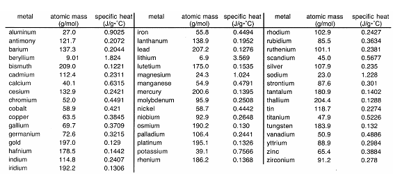 Open File Heat Specific Metals Table Png